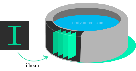 Diagram of an i-beam portable hot tub