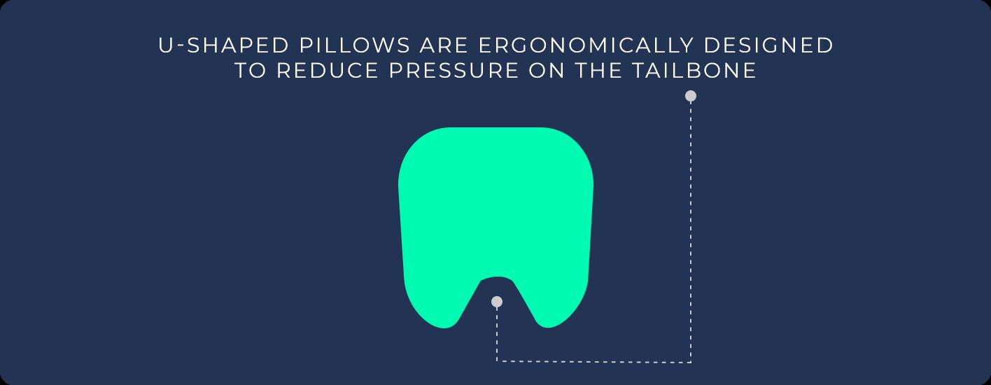 U-shaped pillows reduce pressure on the tailbone