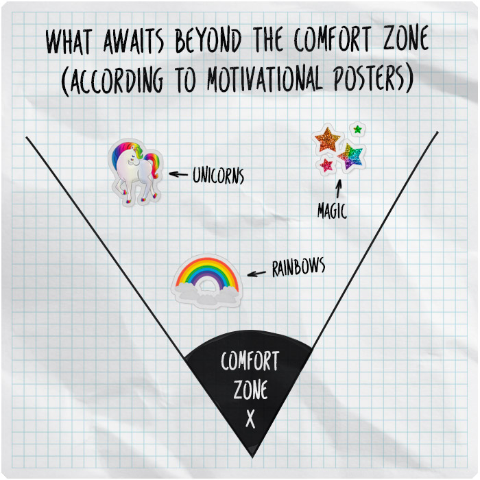 The comfort zone according to motivational quotes and posters