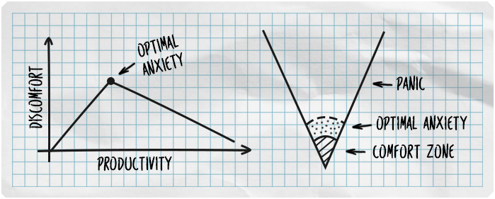 The comfort zone and the optimal anxiety necessary for high productivity