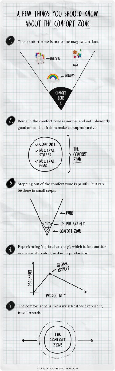 Infographic about the comfort zone